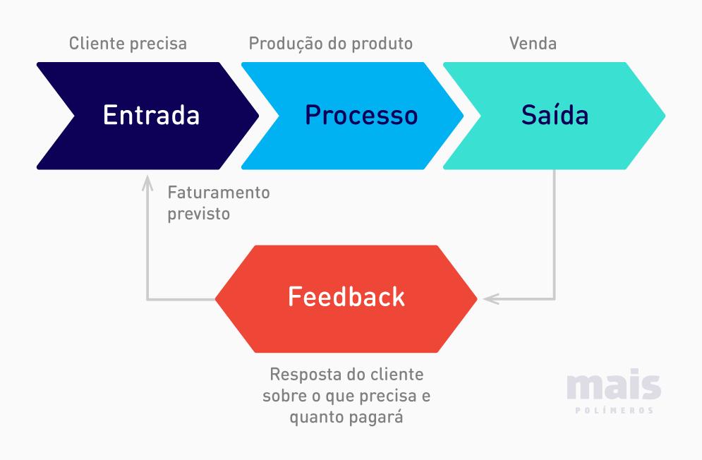 Logística de Suprimentos - Processo